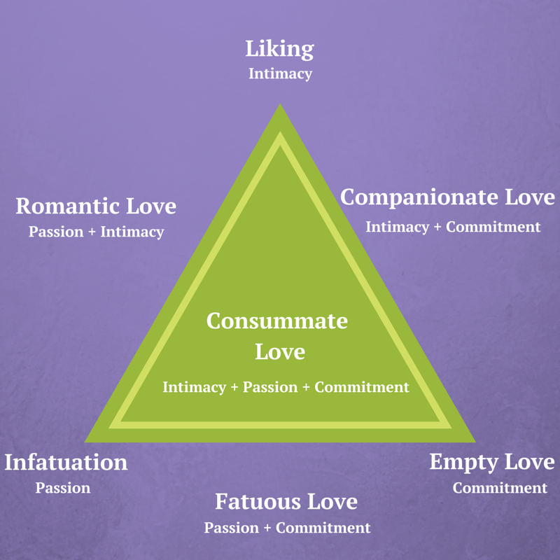 infatuation affectionate love fatuous love consummate love Consummate love is the complete form of love, representing an ideal relationship which people strive towards 25 apr 2017 robert j sternberg's triangular theory says that there are 7 different.